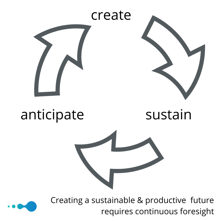 sustainable futures require continuous foresight